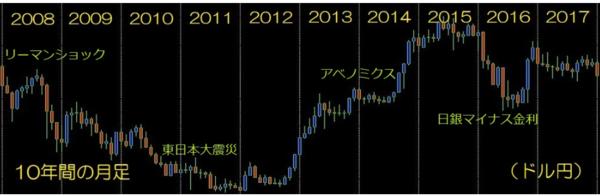 ナンピンFXドル円版・10年間ドル円.PNG