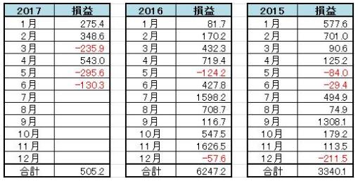 楽トレ16FXオール・2015〜2017年検証データー.PNG